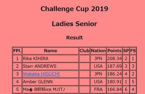 19 Challenge Cup 女子順位