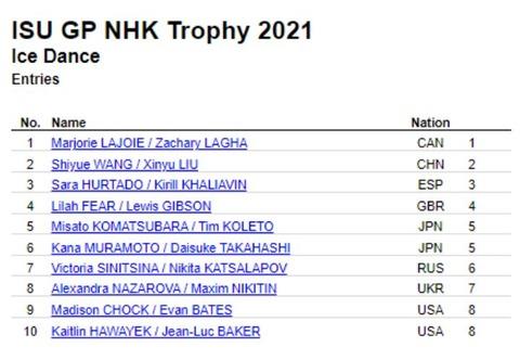 21 NHK杯 エントリー アイスダンス