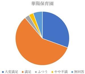 満足度_華陽保育園_20191130