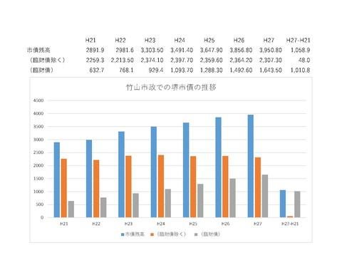 竹山市政下での市債推移