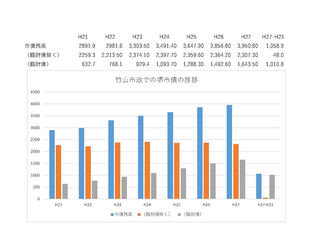 竹山市政で堺市は借金が増えた!...