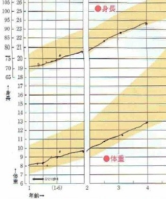 小さめ子どもの発育曲線