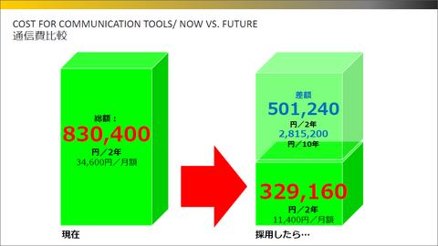 now vs future
