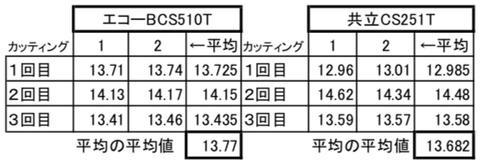 speedtest-list