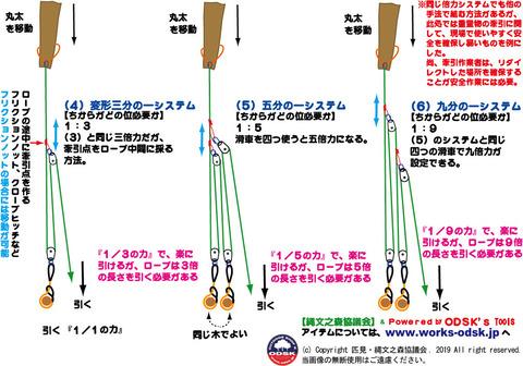 滑車の原理-倍力3〜9倍力