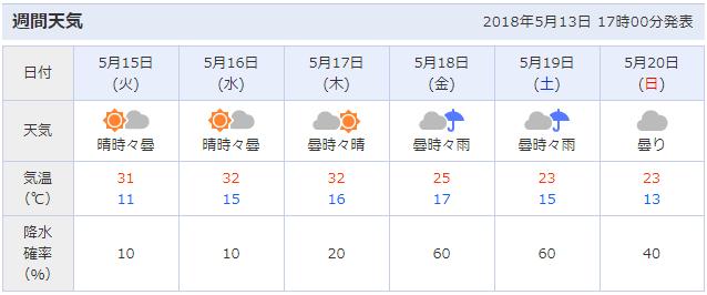 2018-05-13