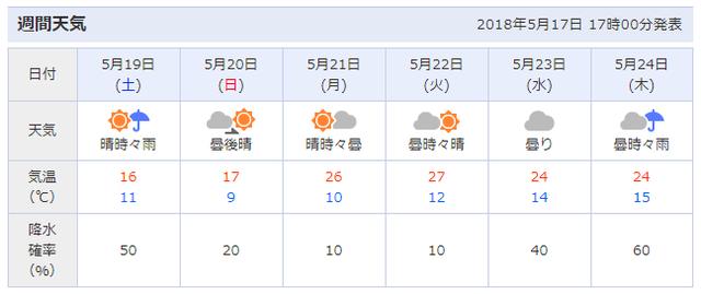 2018-05-17