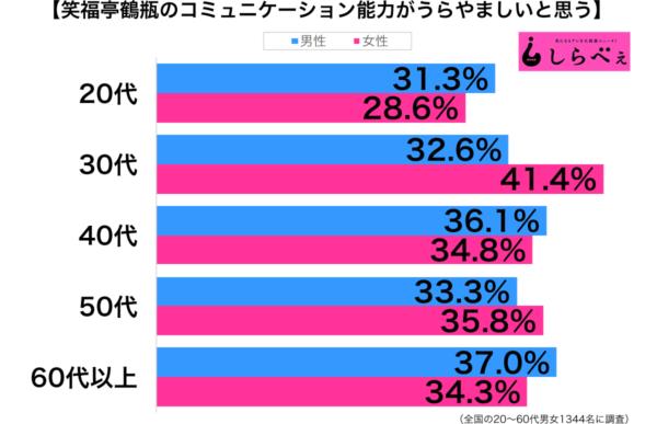 笑福亭鶴瓶のコミュニケーション能力グラフ