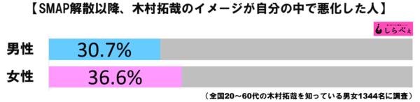 木村拓哉グラフ1