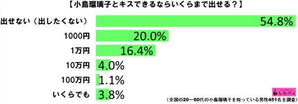 小島瑠璃子キスグラフ1