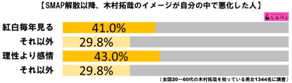 木村拓哉グラフ3