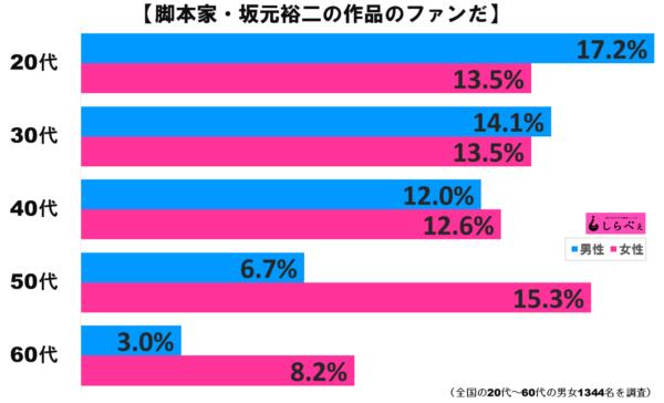 坂元裕二グラフ2