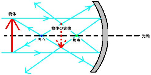 Concave_mirror_light