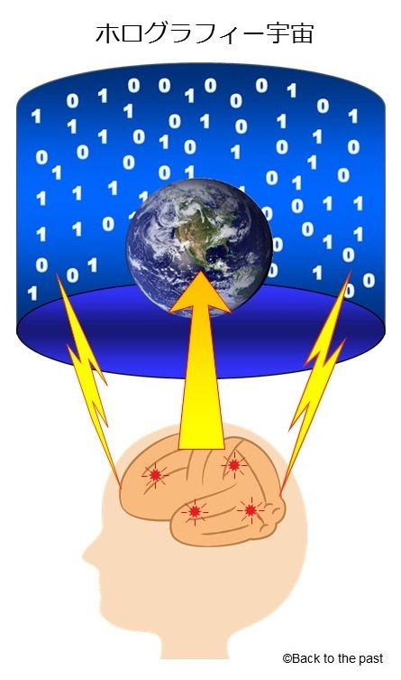 ホログラフィー宇宙