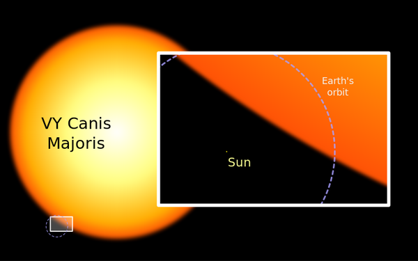 800px-Sun_and_VY_Canis_Majoris.svg