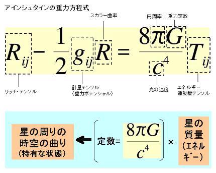 重力方程式