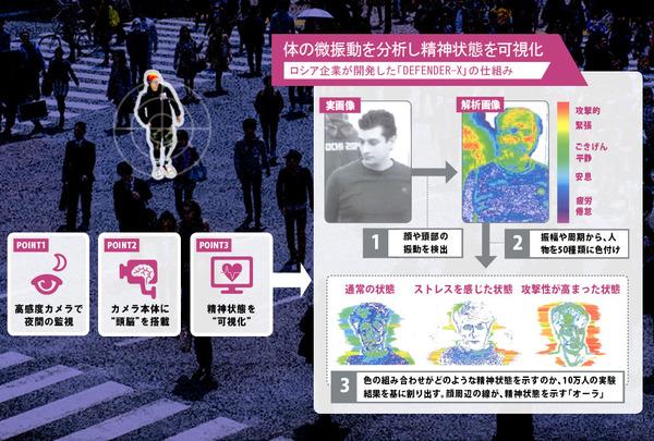 犯罪者がまとう独自の『オーラ』を検知するロシアの監視システムが日本に上陸 警察機関が試験運用