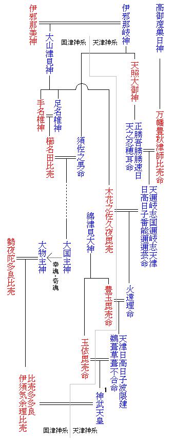 Emperor_family_tree0
