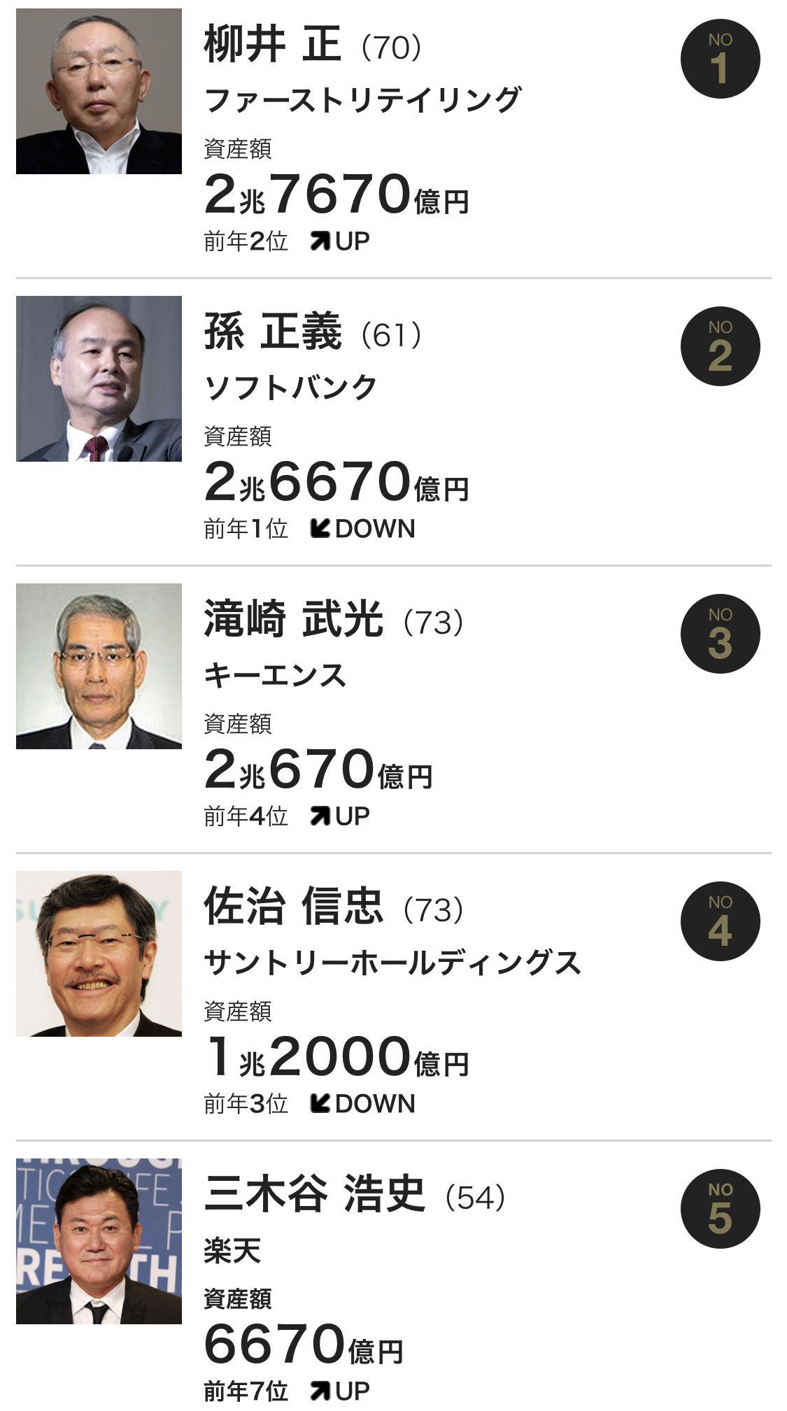 【速報】日本で一番金持ちな人、決定する
