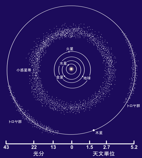 539px-Asteroid_Belt_ja.svg