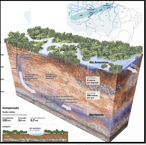 Rio-Hanza-Amazonia
