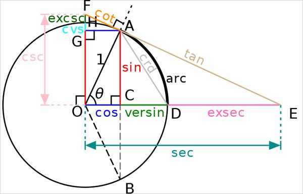 800px-Circle-trig6