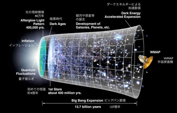 宇宙の膨張