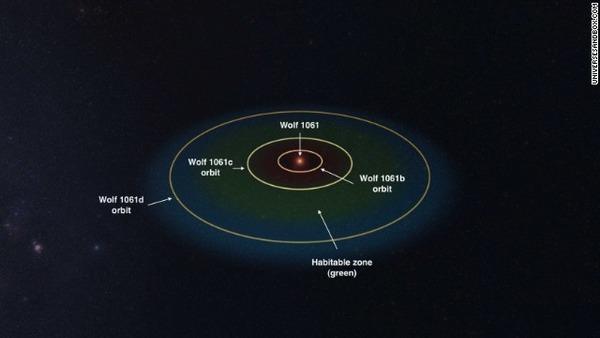 wolf-planet-habitable-galaxy