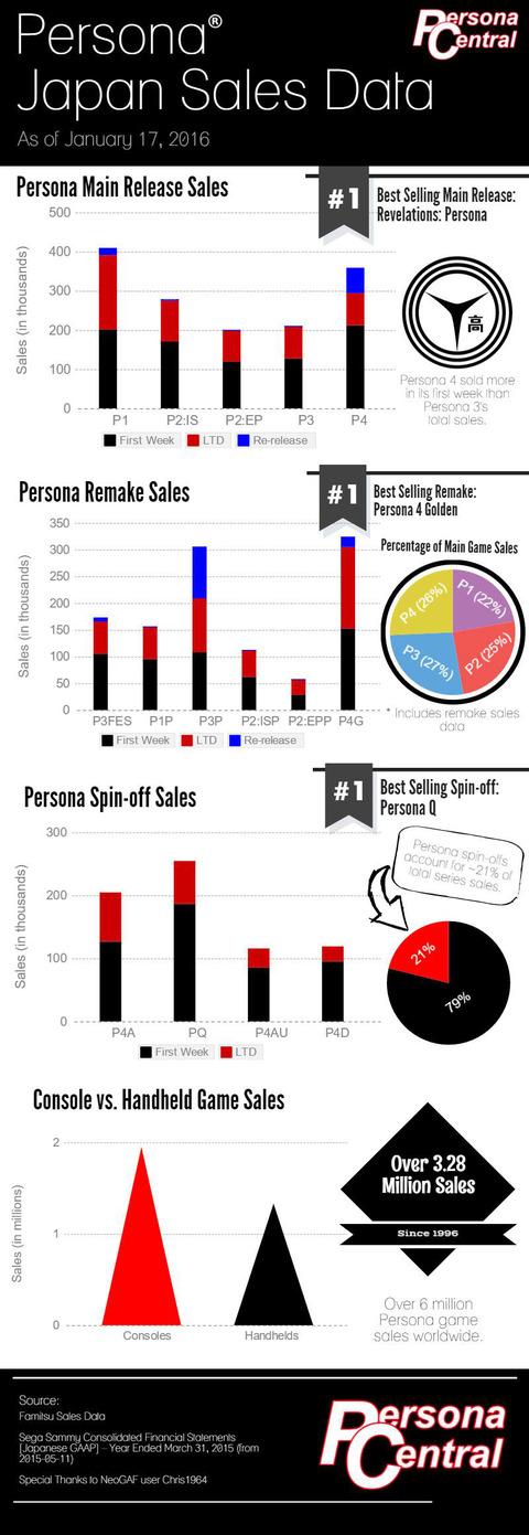 Persona-Japan-Sales-Data-2016