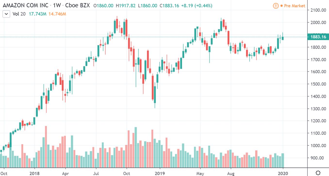 株価 アマゾン