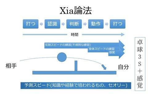 Xia論法New