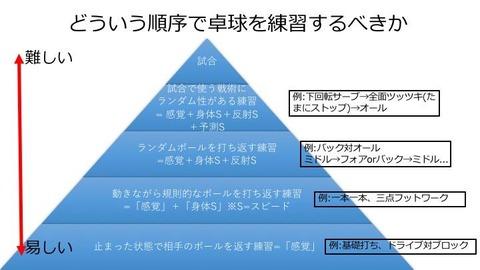 上達ピラミッド