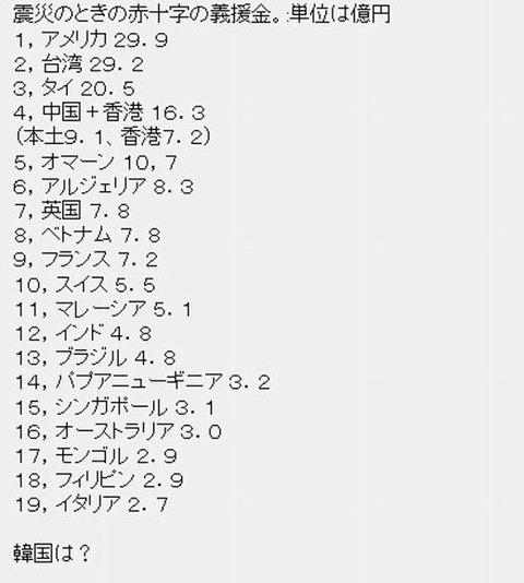 若宮啓文「震災で打ちひしがれた日本に韓国02