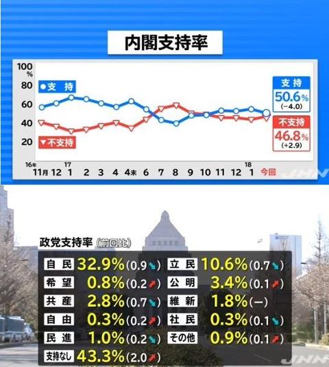 内閣支持率50.6%、自民32.9%、立民10.6%