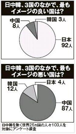 アンケート「中国と韓国と日本」