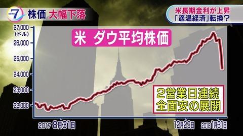 米国ダウ平均株価2日連続大暴落