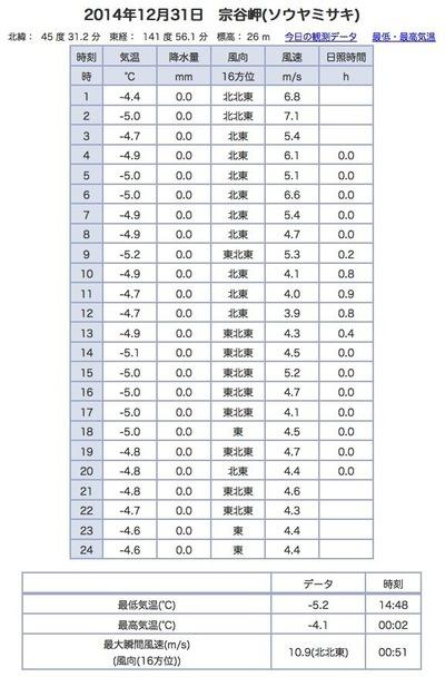 2014-12-31宗谷岬アメダスデータ
