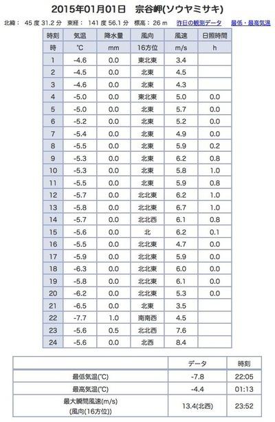 2015-01-01宗谷岬アメダスデータ