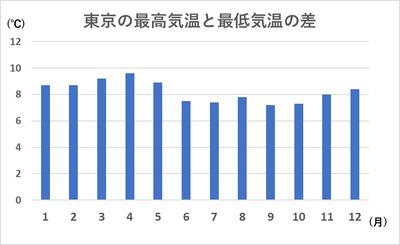 東京の気温差