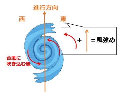 台風の半円図