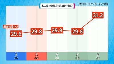 10月2日~6日の名古屋の気温