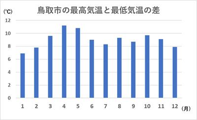 鳥取の気温差
