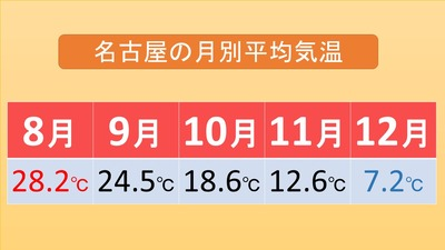 名古屋月別最高気温