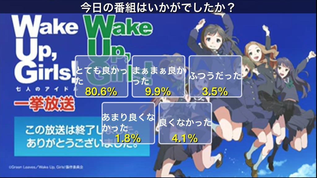 ニコ生、WUG一挙放送のアンケートで「とても良い80.6%、まぁまぁ良い ...