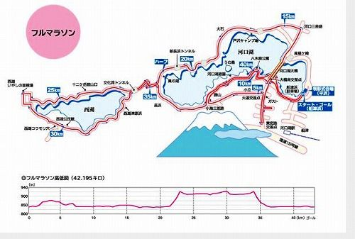 富士山マラソン コース 交通規制 駐車場 芸能人