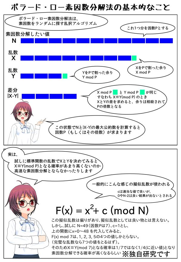 Pollard's rho algorithm