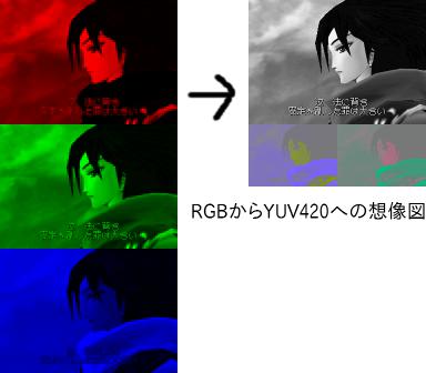 RGBからYUV420の想像図