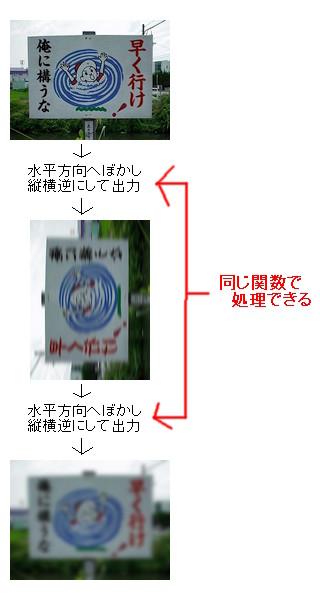 2pass処理最適化説明