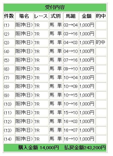阪神7馬単