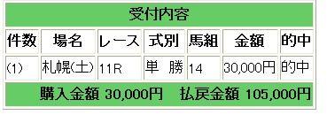 札幌(土)11レース